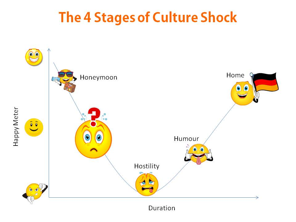 narrative essay about culture shock Every expatriate deals with culture shock at one point, and there are many different ways to tackle it read a personal account on internations.