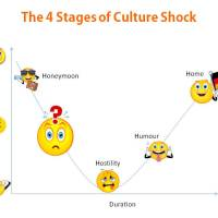 The 4 Stages of Culture Shock